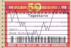 Spielbank Bad Neuenahr Ergebnisse