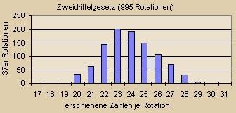 Roulette-Zahlen Statitistik im GPC